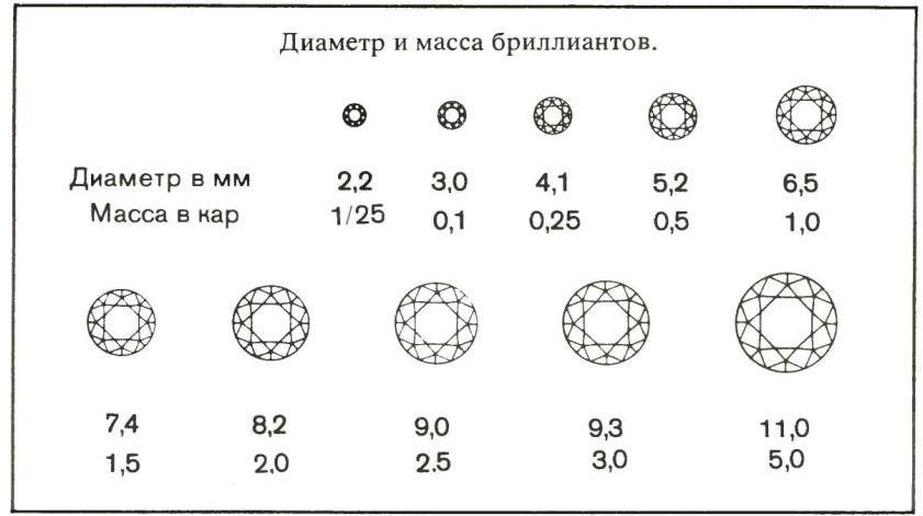 Таблица измерения каратов рубин